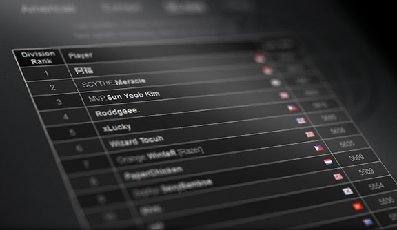 dota 2 leaderboards race to the top esports edition